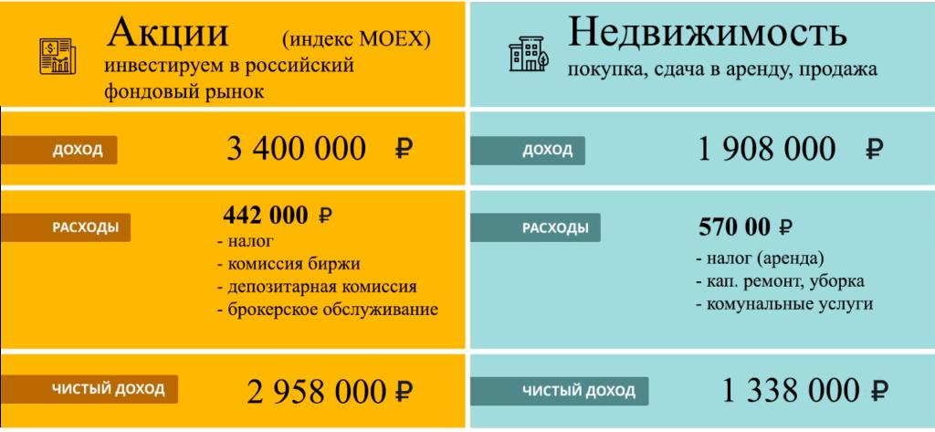 Акции или квартира: во что было выгоднее вложить 3 000 000 рублей с 2014 года