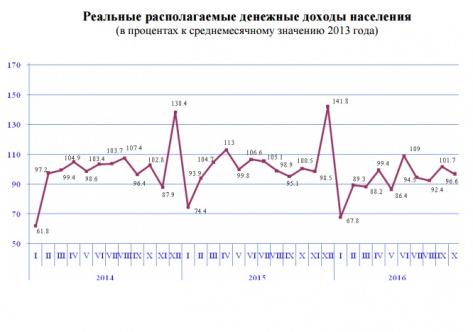 В Бурятии расходы населения на 5,4 млрд рублей превышают доходы