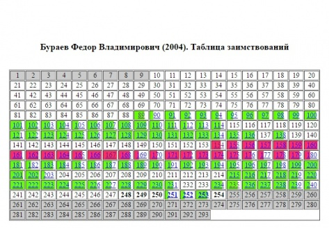 Большая часть диссертации депутата НХ Бурятии Федора Бураева содержит плагиат