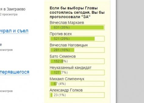 Подведены итоги опроса о возможном Главе Бурятии по мнению пользователей tUday.ru
