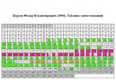 В диссертации депутата НХ Бурятии Бураева появился еще один источник плагиата (ОБНОВЛЕНО)
