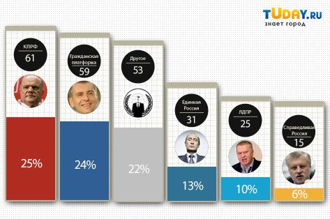 Итоги онлайн-опроса по выборам в НХ РБ