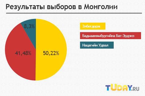 ЦИК Монголии объявил результаты президентских выборов