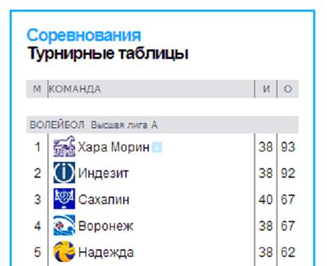 """Последняя игра """"Хара морин"""" в Высшей лиге А"""