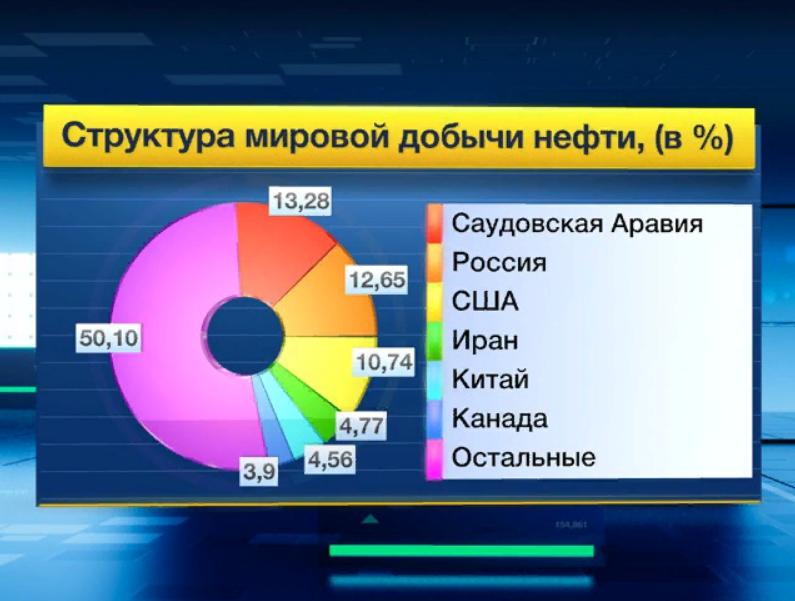 """Почему нефть упала до $29,68: объясняю """"на пальцах"""" и показываю откуда падение рубля"""