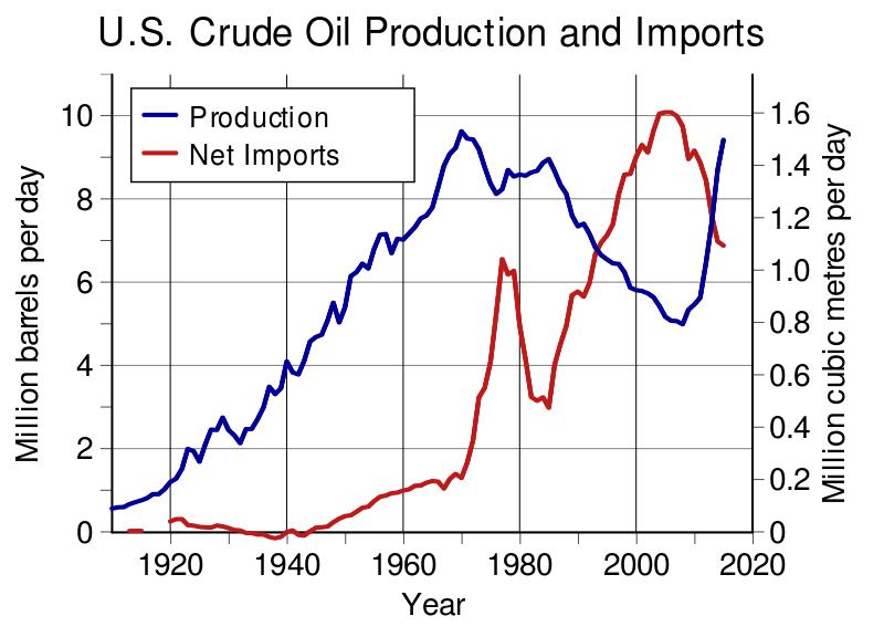 Американцы уже перегнали нас и саудитов по добыче нефти: чем мы на это ответим?