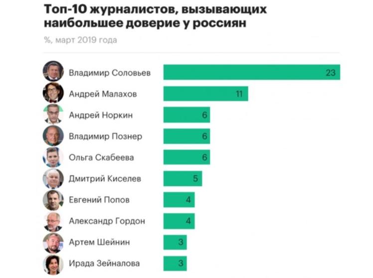 Сколько зарабатывает Соловьев, если только его московская недвижимость оценивается в 650 миллионов рублей?