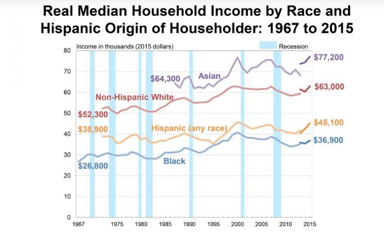 Из-за чего в Америке поднялся бунт и правда ли, что даже зарплата в США зависит от цвета кожи