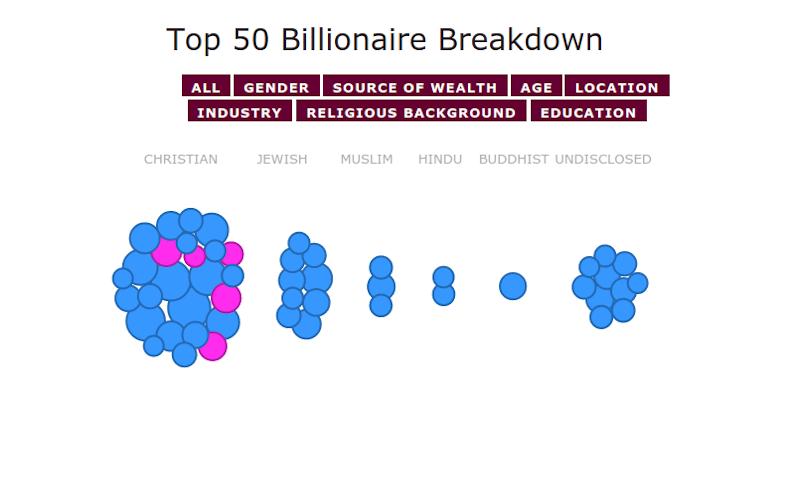32% Нобелевских лауретов и 100 из 400 самых богатых американцев - евреи: как так получилось?