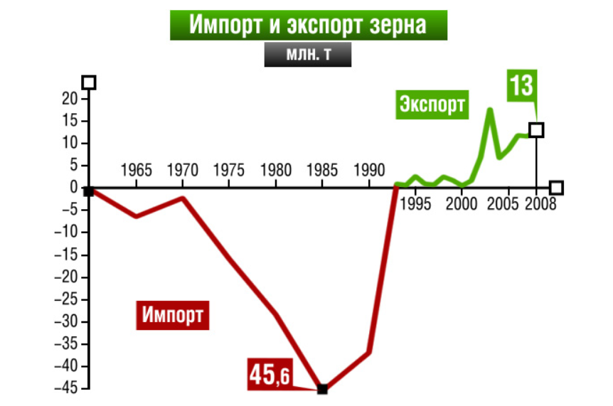 Сравниваю Царскую Россию 1916-1917 года и сейчас: что поменялось за 100 лет если средняя зарплата была 38 000, а сейчас 22 000