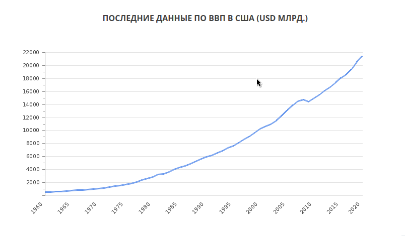 Почему Америка и Европа такие богатые и откуда у них деньги