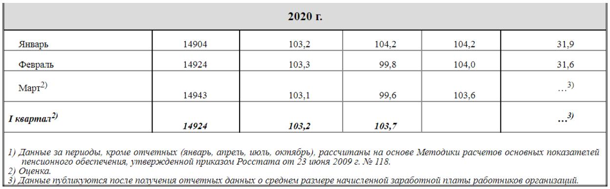 В интернете ходит байка, что у белорусов пенсии и зарплаты выше, чем у россиян - решил проверить: делюсь неутешительными результатами