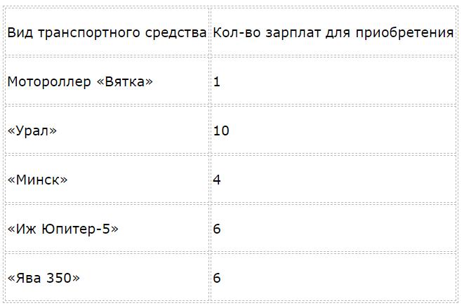Правда ли, что в СССР мотоциклы и мотороллеры стоили в несколько раз дешевле, чем сейчас: изучаю что можно было купить и сравниваю цены