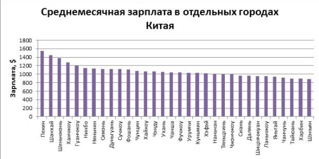 4 страны, в которых можно комфортно жить зарабатывая чуть больше средней зарплаты по РФ