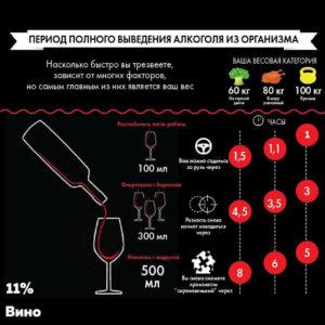 Как посчитать количество алкоголя в крови после вечеринки?