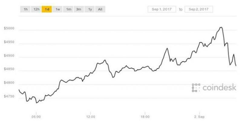 Невероятно! Курс биткоина взлетел до 5 тысяч долларов!