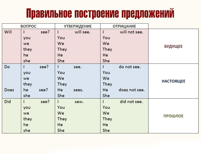 7 таблиц, которые помогут выучить базовый английский за неделю!